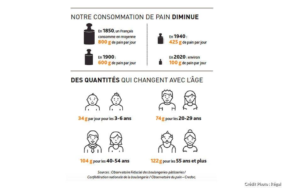 Chiffres / enquête sur le pain en France