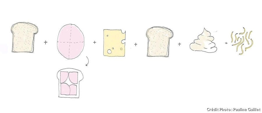 schéma explicatif pour élaborer un croque-monsieur